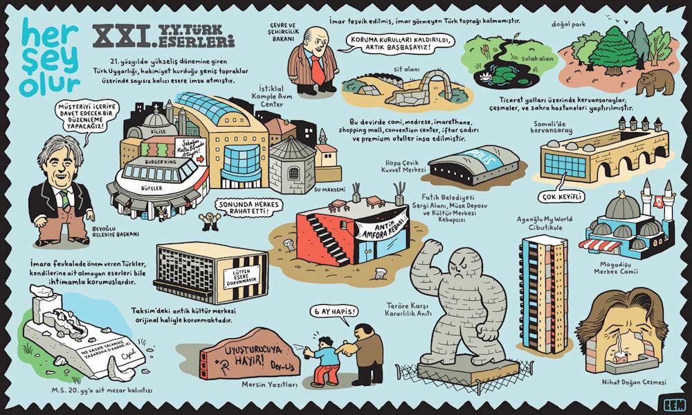 Karikatüristlerin Gözünden Mimarlık Ve Kent