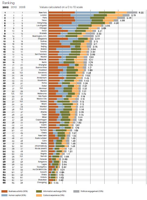 2012 global cities index and emerging