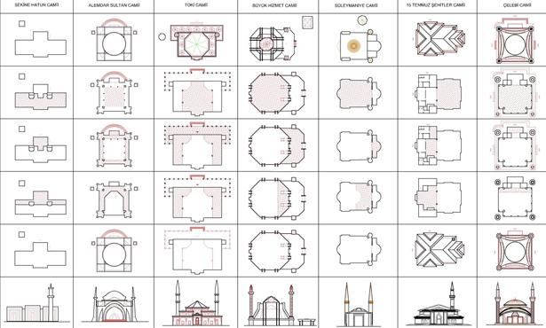 Son Dönem Konya Camilerinde Biçimsel Arayışın Analizi