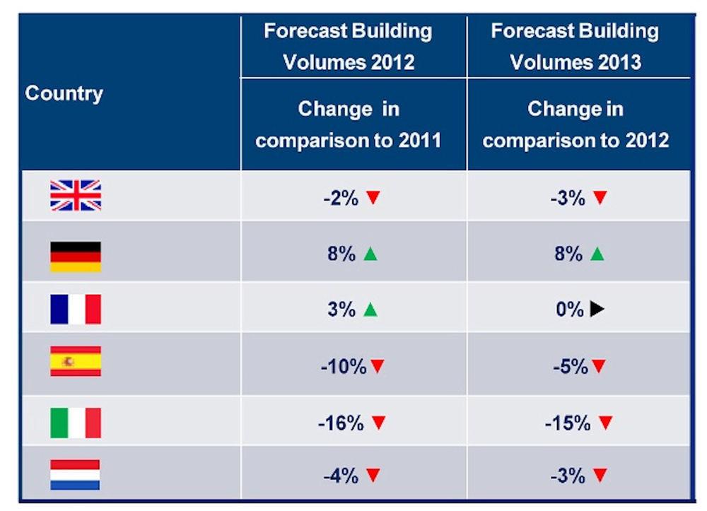 Avrupa Mimarlık Piyasası 2013 Yılından Ümitsiz