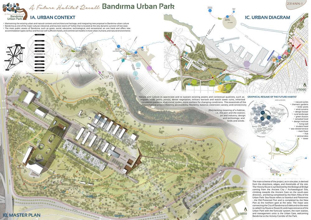 Katılımcı, Bandırma Tasarım Parkı Yarışması